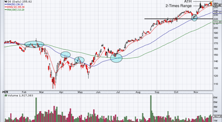 A chart showing the stock price of Deere (DE) from January 2020 to November 2020.
