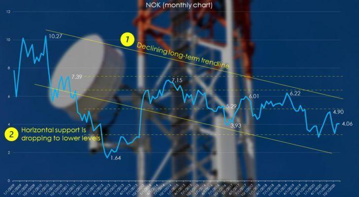 Nokia stock (monthly)