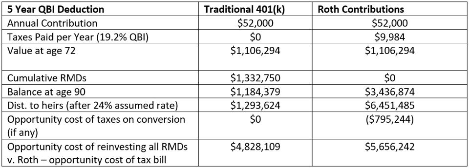 chart illustrating the differing outcomes of contributing funds into a Roth IRA vs. Traditional IRA