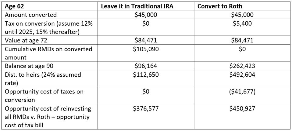 Table comparing the outcome of converting a Traditional IRA to a Roth IRA