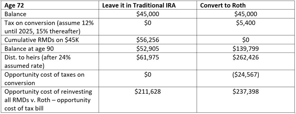 Table illustration the different returns generated by a Roth IRA vs. a Traditional IRA.