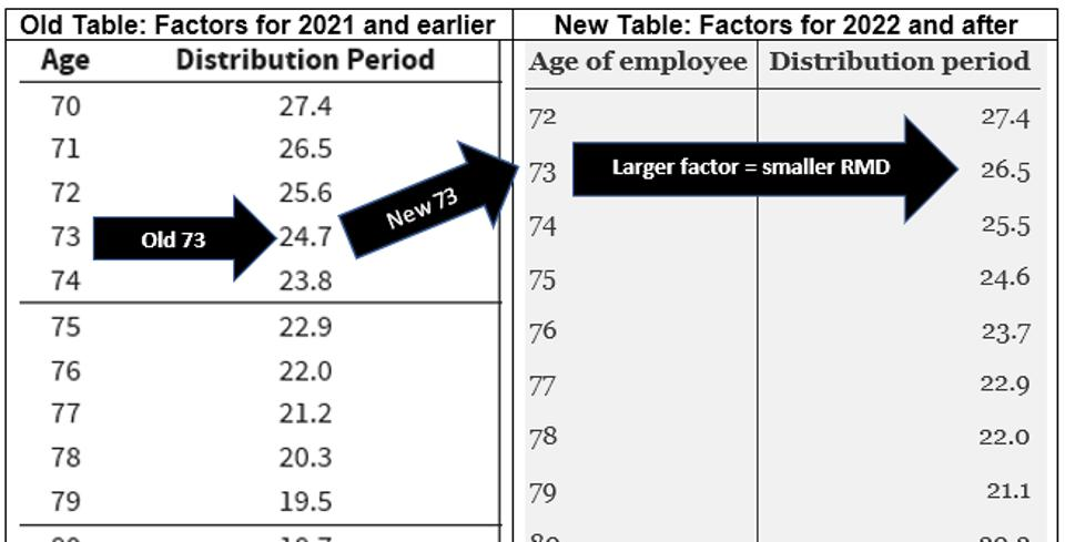 Change in RMD Tables and the effects