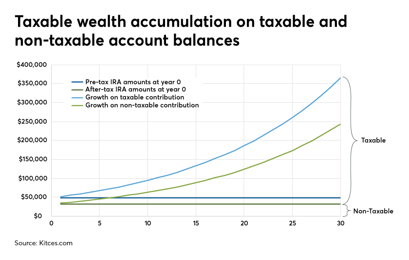 Taxable wealth accumulation on account balances