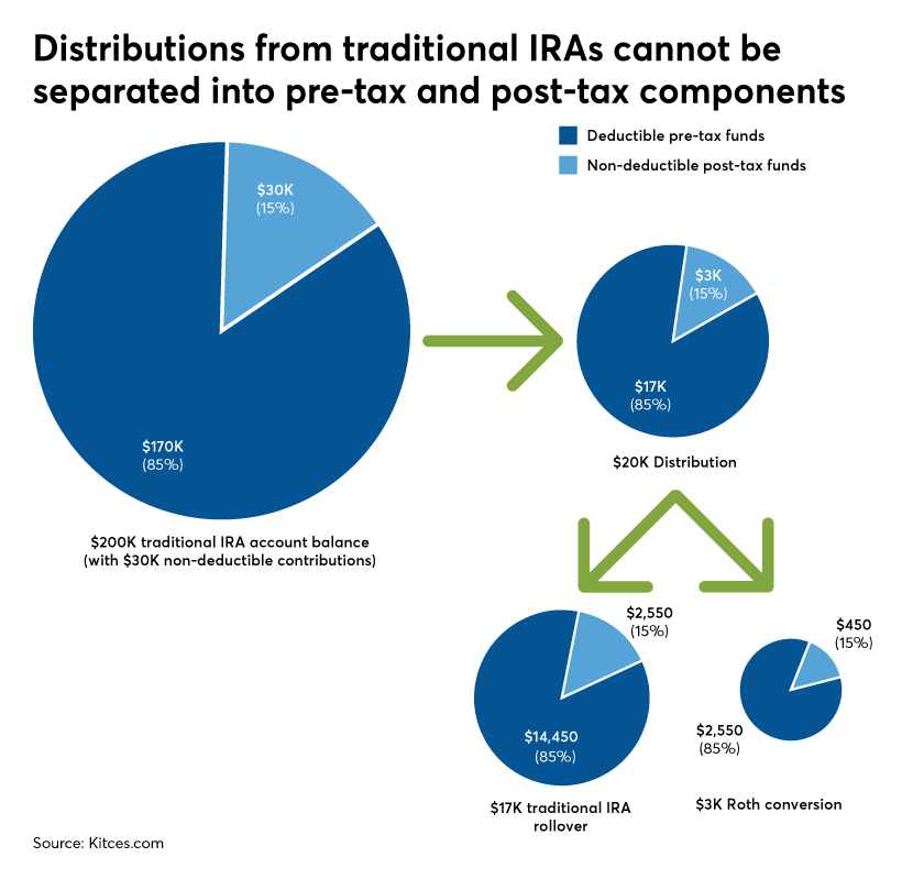 Distributions from traditional IRAs cannot be separated