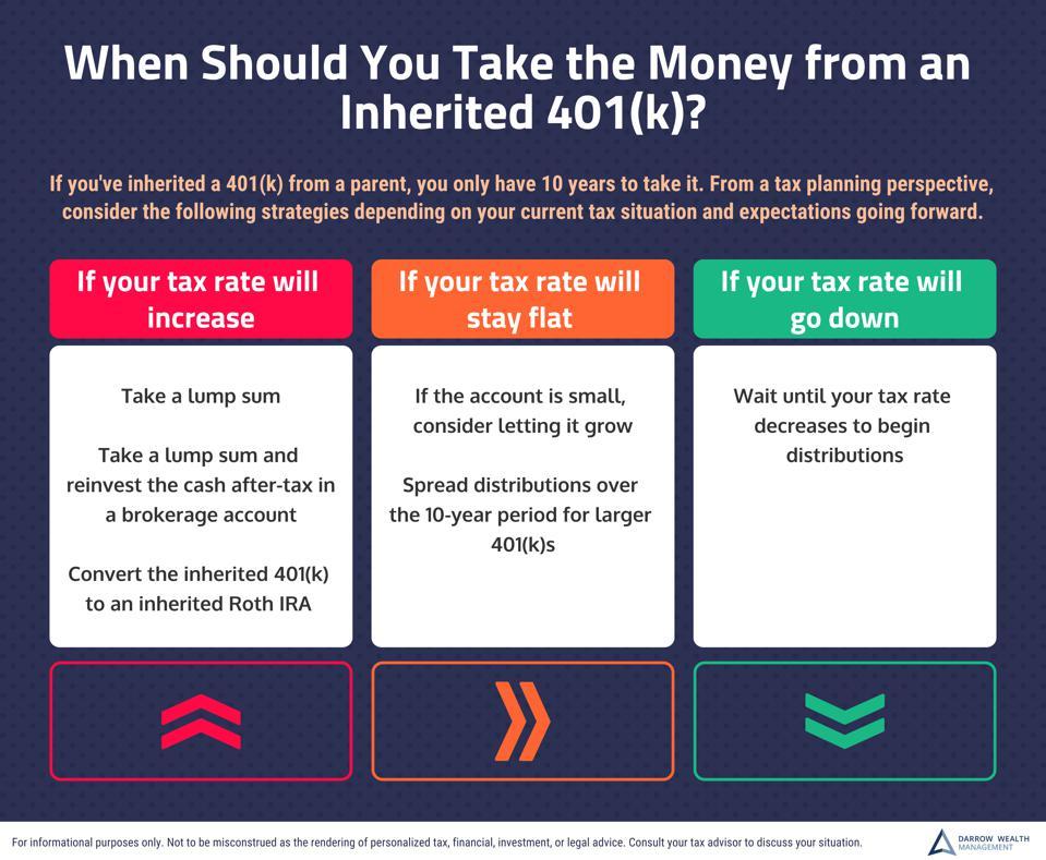 inherited 401(k) from parent