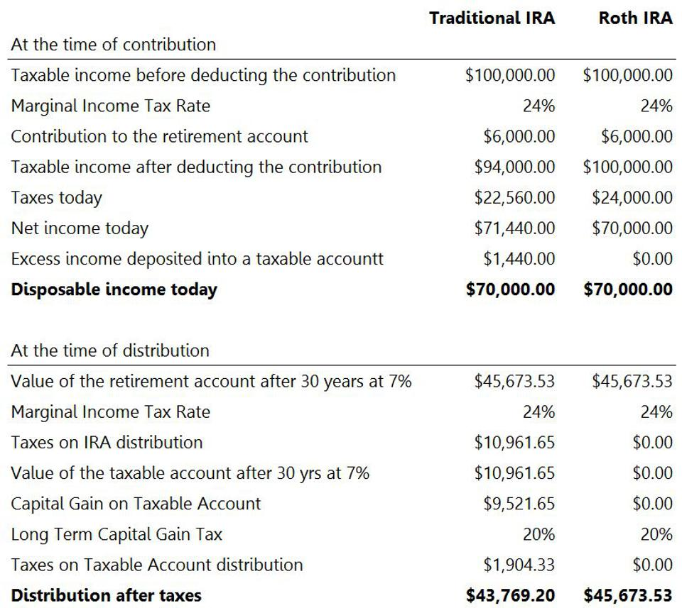 Traditional and Roth IRA comparisons when the marginal tax rate does not change.