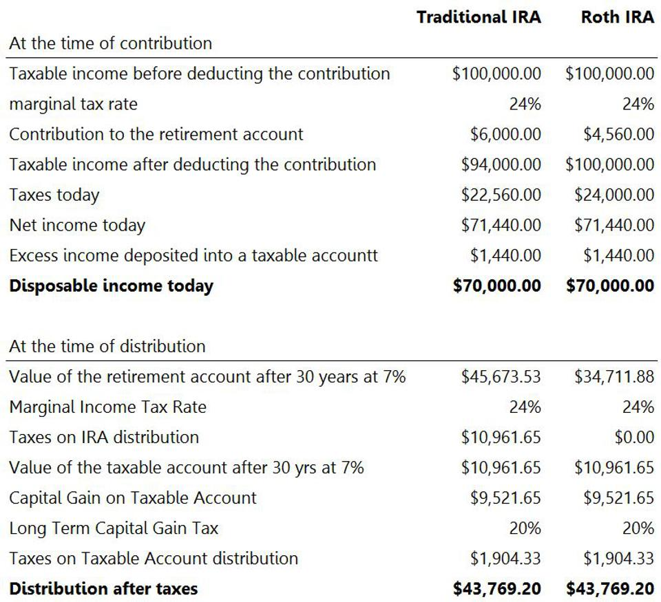 Traditional and Roth IRA comparison table