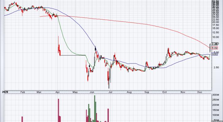 Daily chart of Luckin Coffee stock.