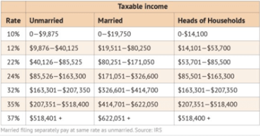 A chart showing 2020 tax brackets