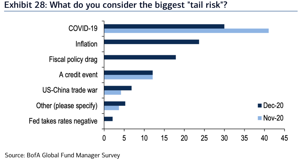 """Inflation is the second-most popular """"tail risk"""" for markets as we head into 2021, according to Bank of America's latest Global Fund Manager Survey."""